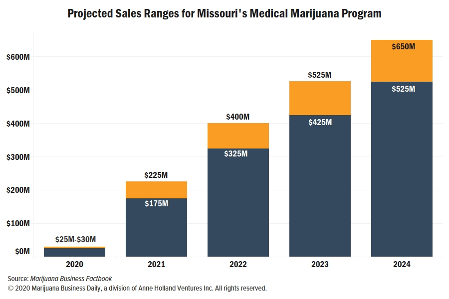 Missouri launches medical marijuana sales; market could hit $650 million a year