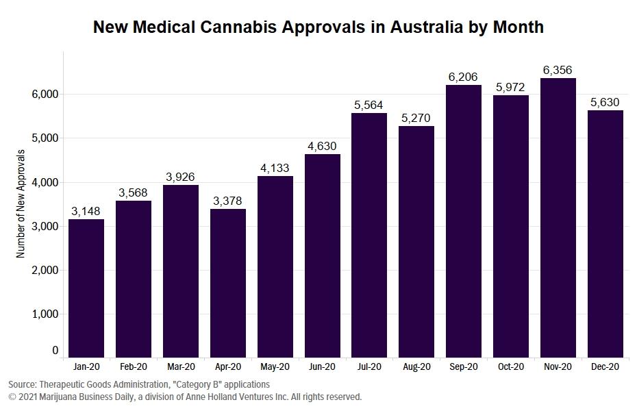 Aurora Cannabis Inks Deal To Supply Australia Market
