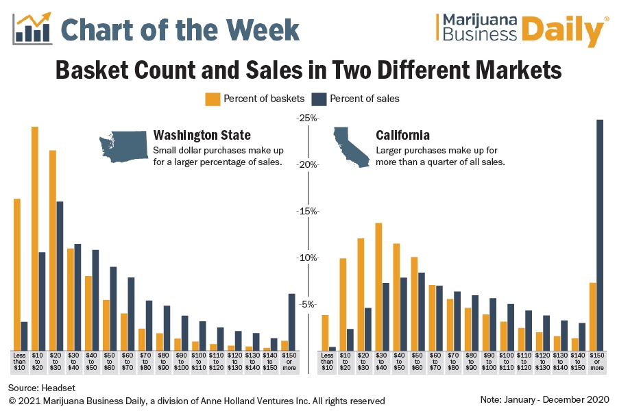 Cannabis basket-size data highlights differing consumer spending patterns across state markets